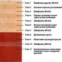 Процесс оформления корпуса, состоящий из 11 этапов